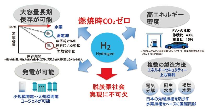 ■ 水素は環境性能に優れ、エネルギーの長期保存が可能 図版提供:パナソニック