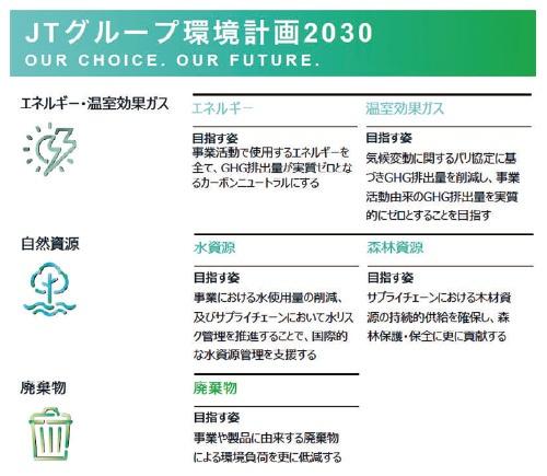 ■JTグループ環境計画2030