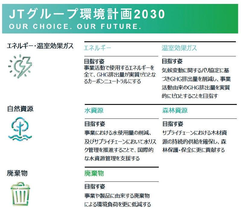 ■JTグループ環境計画2030 出所:日本たばこ産業