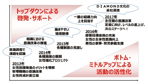 ■「DIAMONDプロジェクト」5年間の取り組みとその活動