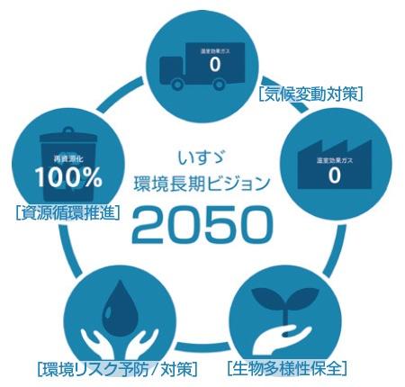 ■ 「いすゞ環境長期ビジョン2050」の概念図