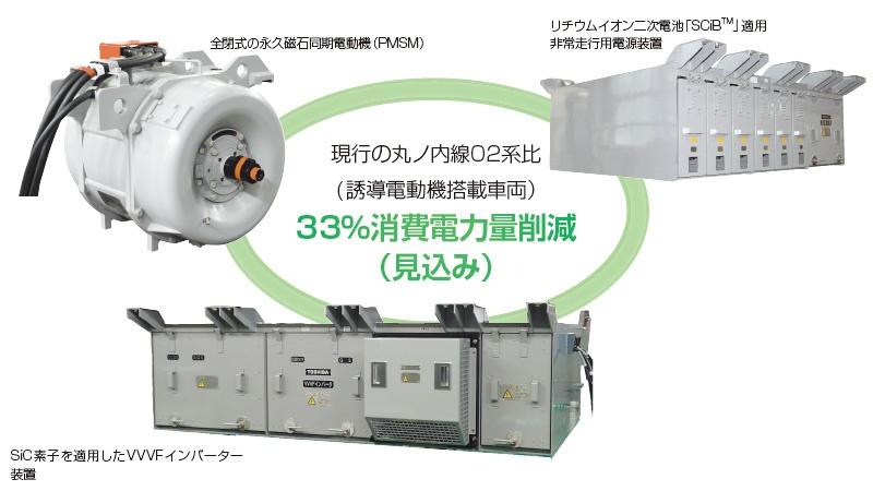 ■ 丸ノ内線新型車両2000系を支える東芝の駆動システム 東京メトロ丸ノ内線の新型車両には東芝が開発した、省エネ化に貢献する3つの装置が使われている。これらを組み合わせることにより、現行の丸ノ内線02系(誘導電動機搭載車両)と比較して33%の消費電力量削減が見込まれる。これら3つを組み合わせた駆動システムが鉄道車両に導入されるのは世界初