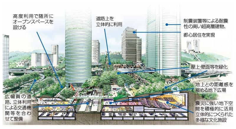 "<b>「Vertical Garden City」の概念図</b> 職・住・遊が近接したコンパクトな都市づくり<br><span class=""fontSizeS"">(出所:森ビル)</span>"