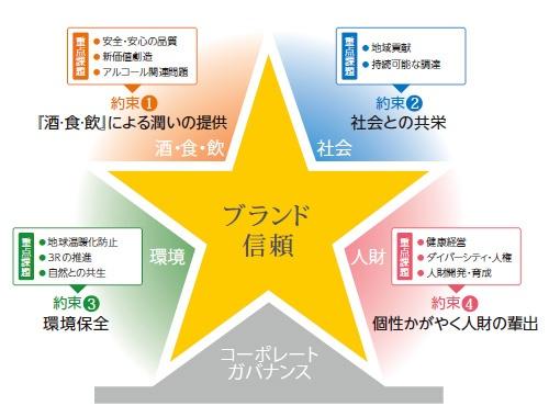 ■ CSR重点課題と4つの約束の概念図