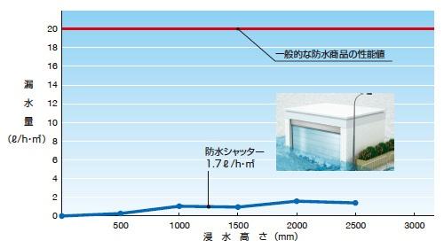 ■ 漏水量の比較