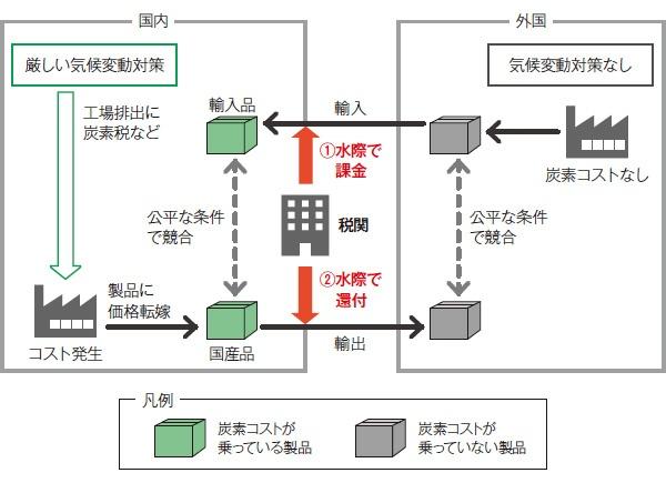 ■ 炭素国境調整の仕組み