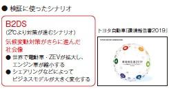"ZEVは電気自動車(EV)や燃料電池自動車(FCV)など走行時にCO<sub class=""fontSizeXS"">2</sub>を一切排出しないクルマのこと<span class=""fontSizeS"">(出所:トヨタ自動車「環境報告書2019」)</span>"