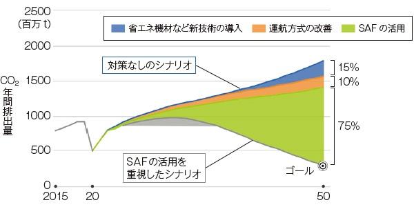 """■ 国際航空によるCO<sub class=""""fontSizeXS"""">2</sub>排出の75%をSAFで削減するシナリオ"""