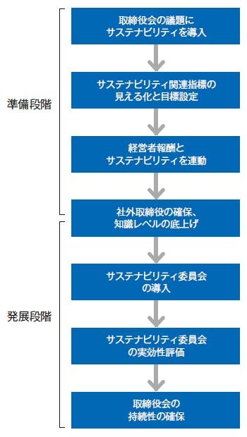 ■ 取締役会の進化のステップ