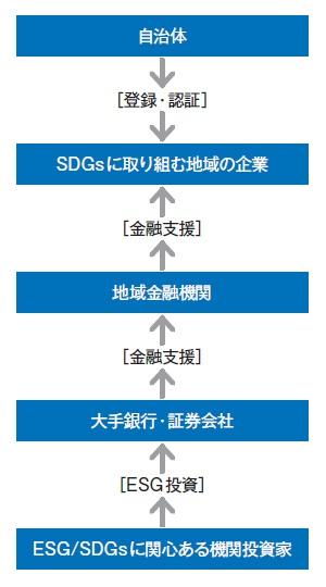 ■ 地方創生SDGs金融の考え方
