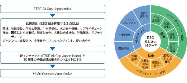 ■ FTSE Blossom Japan Indexの銘柄の選定方法