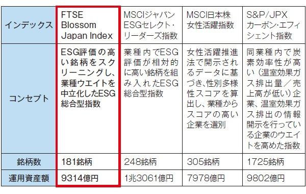 ■ GPIFが採用している日本株式のESGインデックス