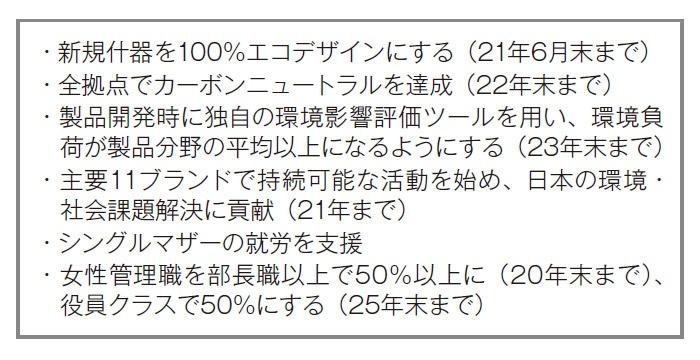 ■ 日本ロレアルのサステナビリティ目標