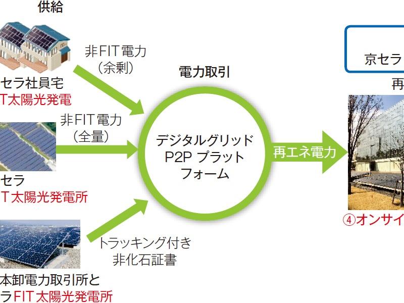 京セラが再エネ電力のP2P取引実証