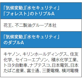 ■ CDP2020の日本企業の結果