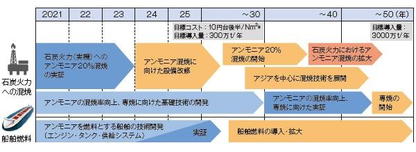 ■ 燃料アンモニア利用拡大へのロードマップ