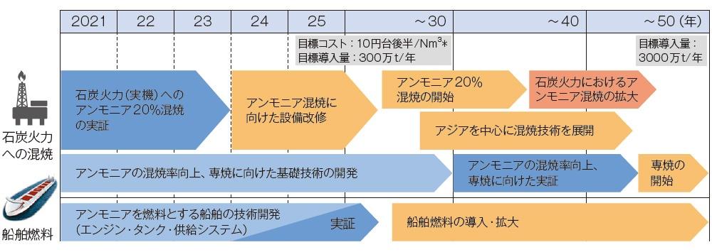 """■ 燃料アンモニア利用拡大へのロードマップ * 熱量等価での水素換算<br><br>2030年までに石炭火力発電への20%アンモニア混焼の導入を進め、徐々に混焼率を高め、50年までに100%アンモニアの専焼を開始する<br><span class=""""fontSizeS"""">(出所:燃料アンモニア 導入官民協議会資料)</span>"""