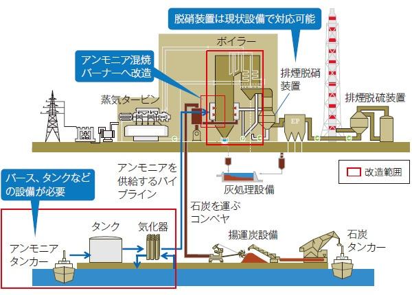 ■ 石炭火力発電所を改造してアンモニア混焼を実証