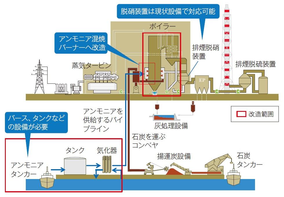 """■ 石炭火力発電所を改造してアンモニア混焼を実証 石炭火力発電プラントのボイラーに燃料のアンモニアを送り込むパイプラインを増設し、専用のバーナーに改造すれば混焼が可能になる。脱硝装置や脱硫装置などはそのまま使用できる。アンモニアは燃料の輸送技術が進んでおり早期実用化が期待できる<br><span class=""""fontSizeS"""">(出所:JERA)</span>"""