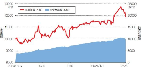 ■ 販売開始から7カ月で純資産総額1兆円を突破