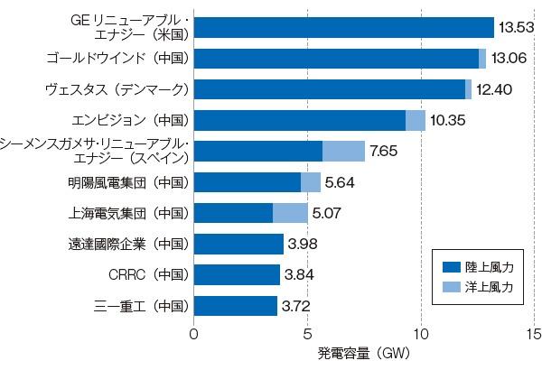 ■ 世界の風力タービンメーカー上位10社(2020年)