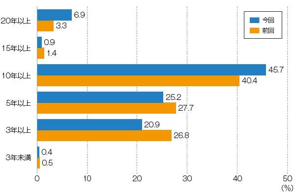 ■ 企業が投資家に示す長期ビジョンの年数