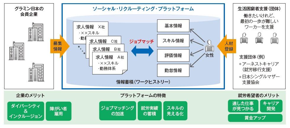 """■ 生活困窮状態にある女性と企業とをつなぐデジタルプラットフォーム 就労を支援する団体などから寄せられる就労希望者の情報と、グラミン日本の会員企業(現在約30社)からの求人情報を一元管理し、ジョブマッチングを行う。社外人材の調達・管理ソリューションとして実績のある「SAP Fieldglass」をベースに開発した<br><span class=""""fontSizeS"""">(出所:グラミン日本)</span>"""