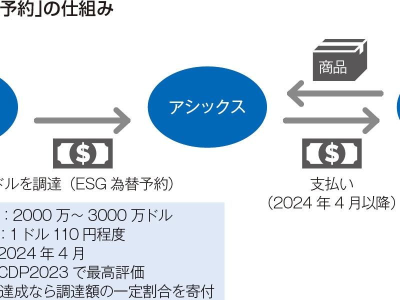 アシックス、日本初のESG為替予約