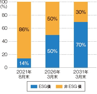 ■ 2030年度末にESG債の比率を70%に引き上げる