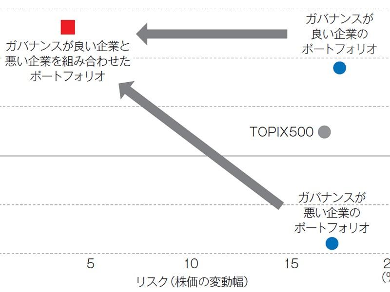 海外運用会社が日本市場に参入「ガバナンス後進企業」に狙い