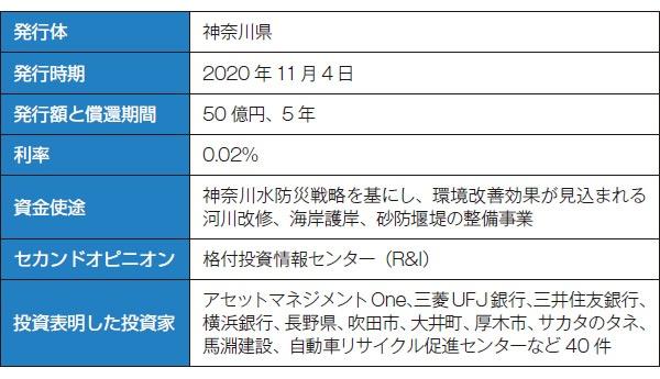 ■ 神奈川県が発行したグリーンボンドの概要