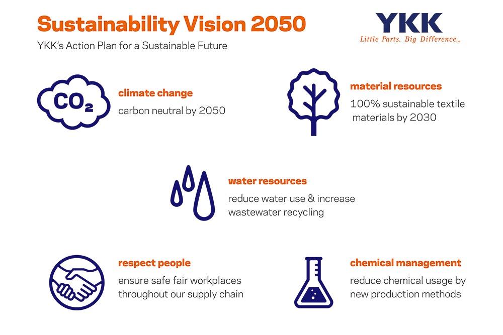 """■ YKKの「サステナビリティビジョン2050」とそのアクションプラン 「YKKサステナビリティビジョン2050」は、2019年に策定した「YKKグループ環境ビジョン2050」と10項目のSDGsの達成に向けて、5つのテーマ(気候・資源・水・化学物質・人権)で構成されている<br>(YKKではビジョンのアイコンを英語で運用しているため、資料のまま掲載)<br><span class=""""fontSizeS"""">(資料提供:YKK)</span>"""