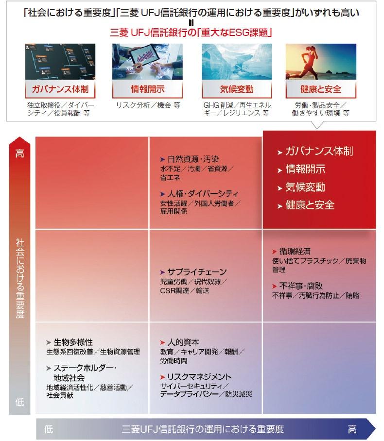 ■ 重大なESG課題を設定 出所:三菱UFJ信託銀行