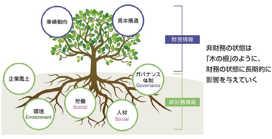 ■ 財務と非財務の経営要素の概念図 出所:三菱UFJ信託銀行