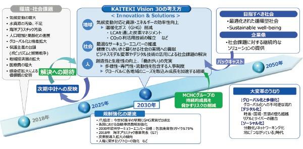 ■ KAITEKI Vision 30策定のアプローチ