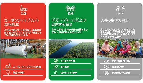 ■「持続可能性ロードマップビジョン2030」の3つの柱
