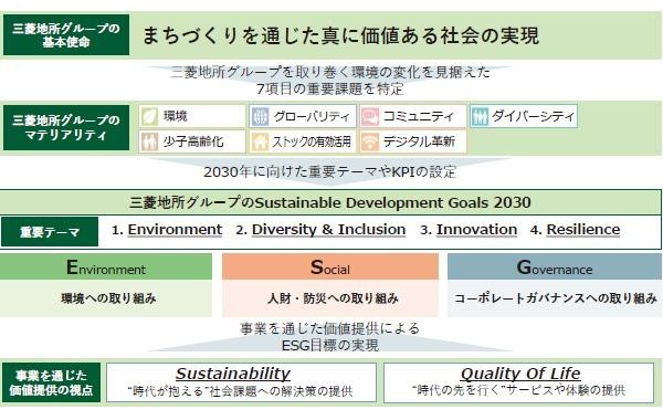 ■長期経営計画2030におけるESG全体像