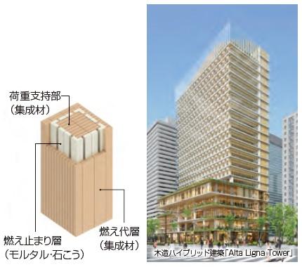 """右/2025年に20階建ての実現を目指す高層木造建築モデル<br>左/断熱効果と吸熱効果を備えた耐火集成材「燃エンウッド®」<br><span class=""""fontSizeS"""">(出所:竹中工務店)</span>"""