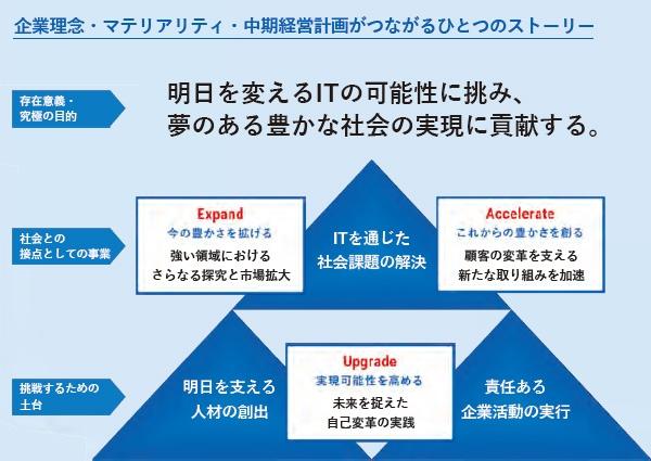 ■ CTCグループの企業活動は、社会的成果に帰結する