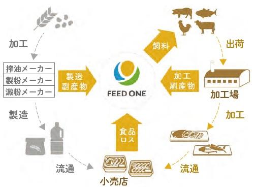 ■食品製造・加工時の副産物や食品ロスの有効利用による循環型社会の実現