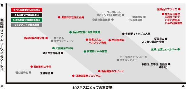 ■武田薬品工業のマテリアリティ