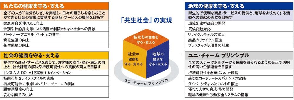 """■「Kyo-sei Life Vision2030」の重要取り組みテーマ ※「NOLA &amp; DOLA」はユニ・チャームの理念。「NOLA」は「生活者が様々な負担から解放されるよう、心と体をやさしくサポートする」、「DOLA」は「生活者一人ひとりの夢を叶えることに貢献する」ことを指す<br><span class=""""fontSizeS"""">(出所:ユニ・チャーム)</span>"""