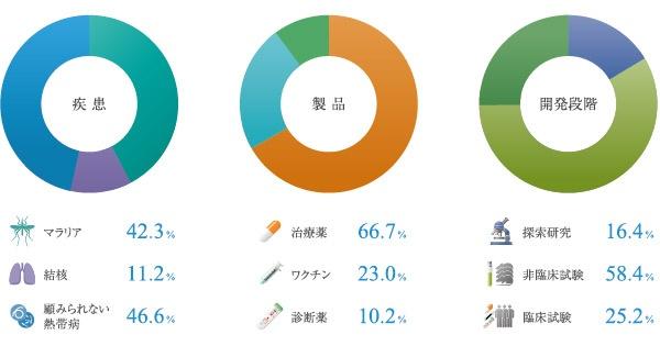 ■ GHITの投資概要(2013〜21年度) ※2021年8月時点