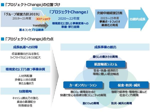■ 2022年度までの新しい中期経営計画「プロジェクトChange」