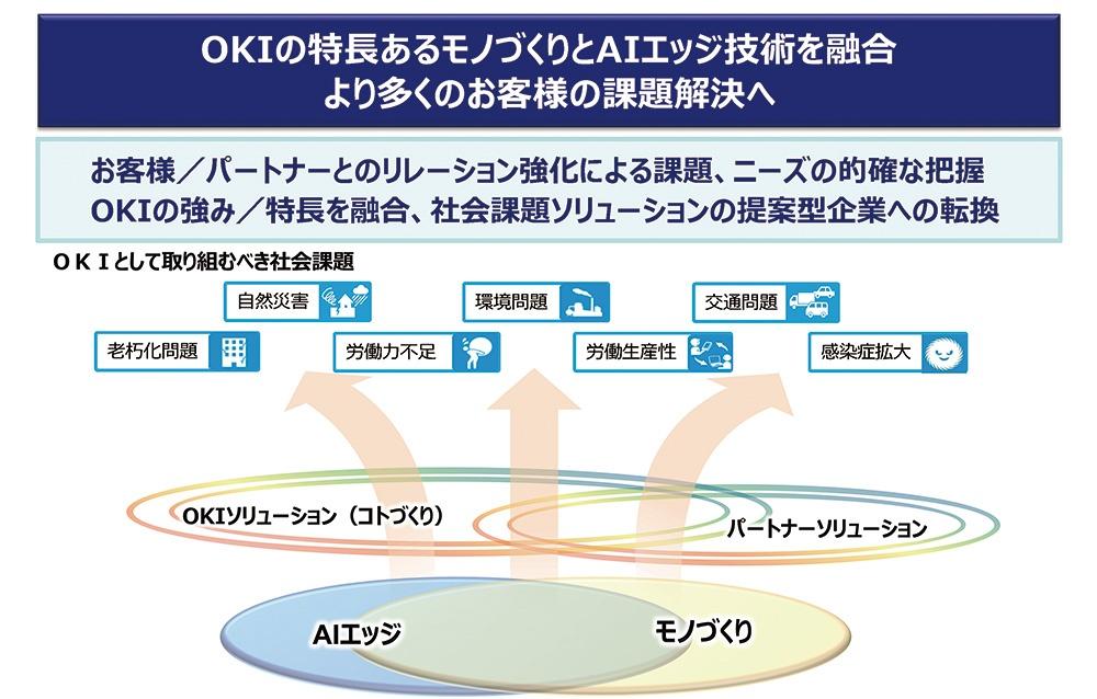 ■ 沖電気工業の成長戦略 図版提供:沖電気工業