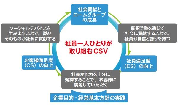 ■ ロームグループのCSV(共通価値の創造)