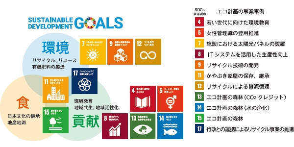■ エコ計画が推進するSDGsの取り組み