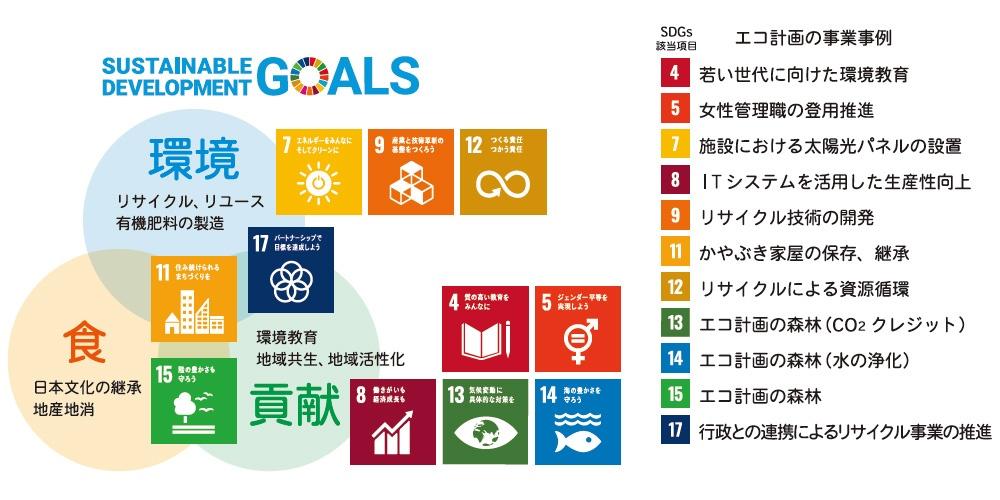 ■ エコ計画が推進するSDGsの取り組み 出所:エコ計画