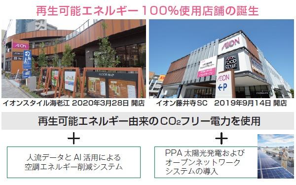■ イオンの再エネ転換:再エネ100%店舗の推進