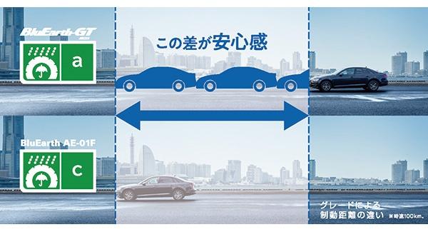 ■ タイヤ技術の追求で環境負荷を低減